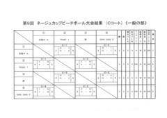 ☆ネージュカップ 一般の部(予選)結果発表!!☆