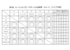☆ネージュカップ シニア・ジュニアの部結果発表!!☆